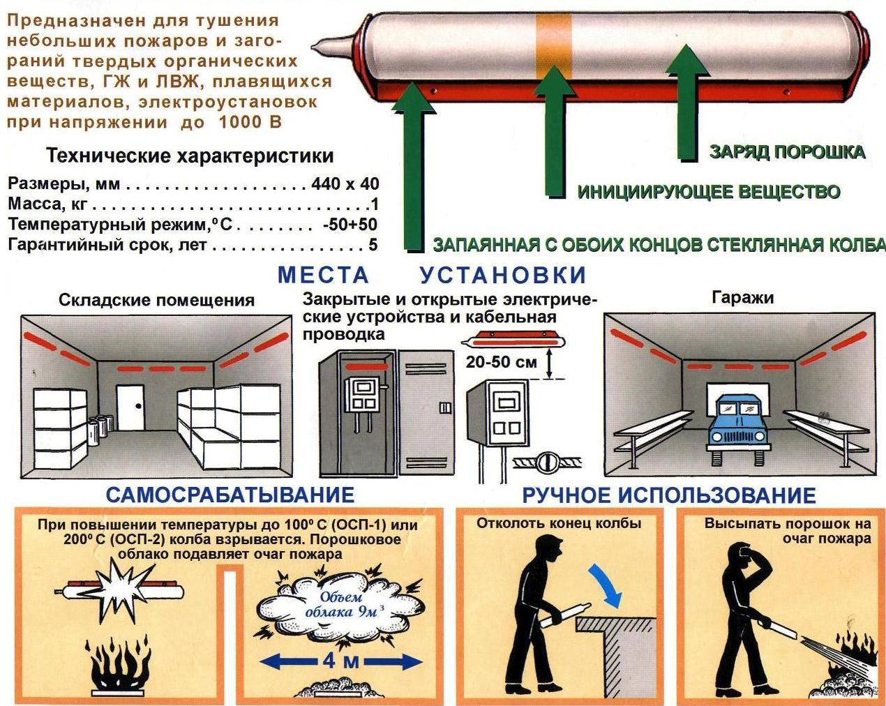 информация о самосрабатывающих огнетушителях