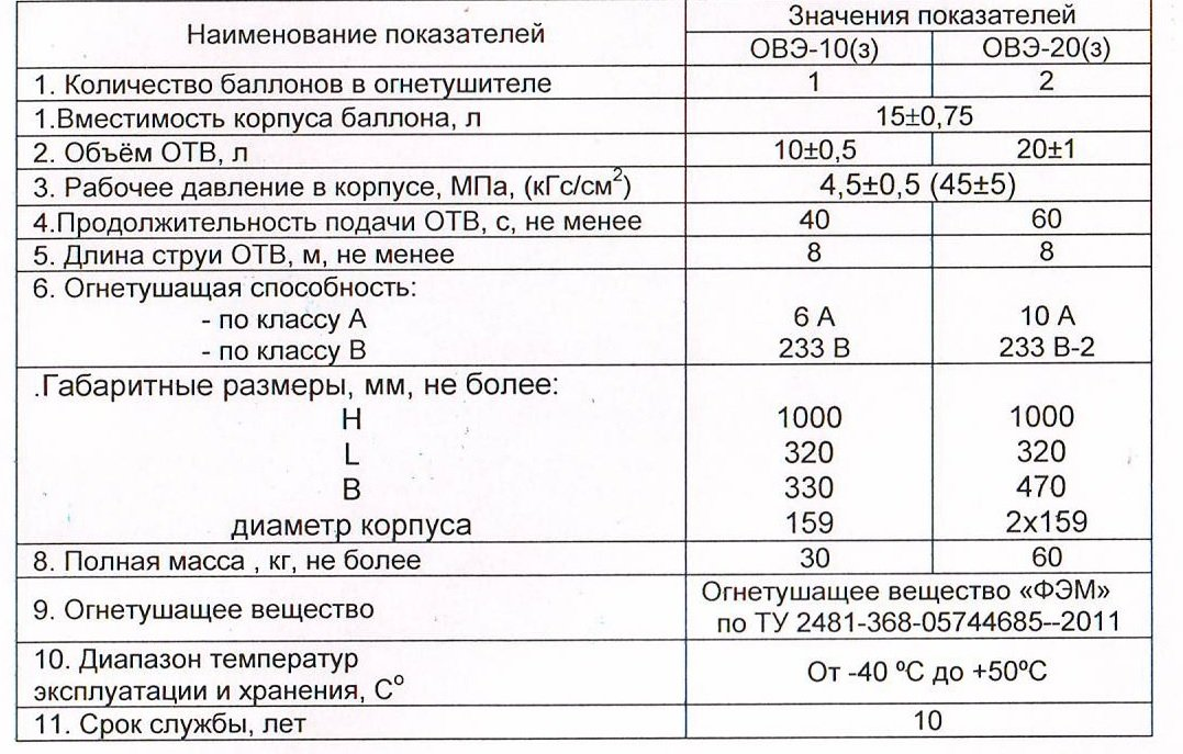 характеристики овэ-10 и овэ-20