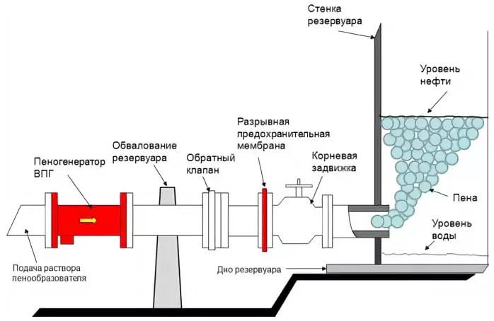 схема генератора пены