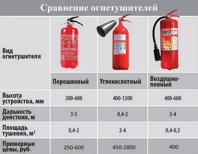 Перезарядка огнетушителей: сроки, периодичность, проверка