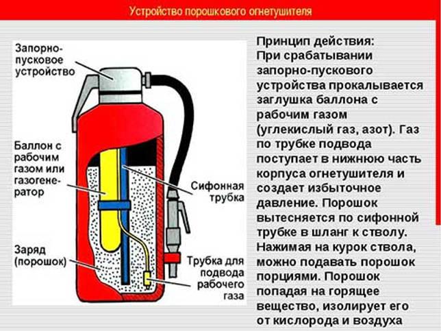 Внутреннее устройство огнетушителя