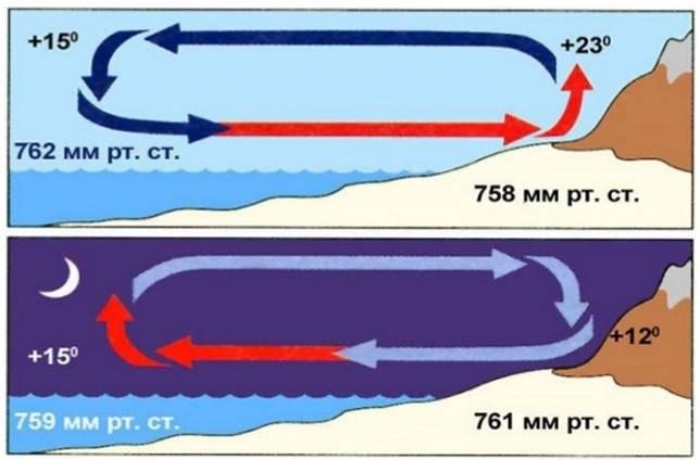 Как нарисовать схему образования ветра